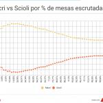 Diferencia Macri vs Scioli por % mesas escrutadas
